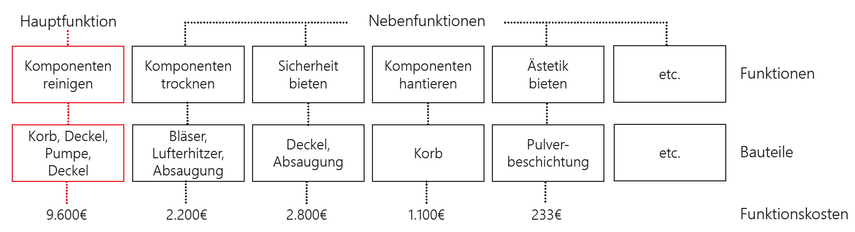 Funktion Kosten, value engineering