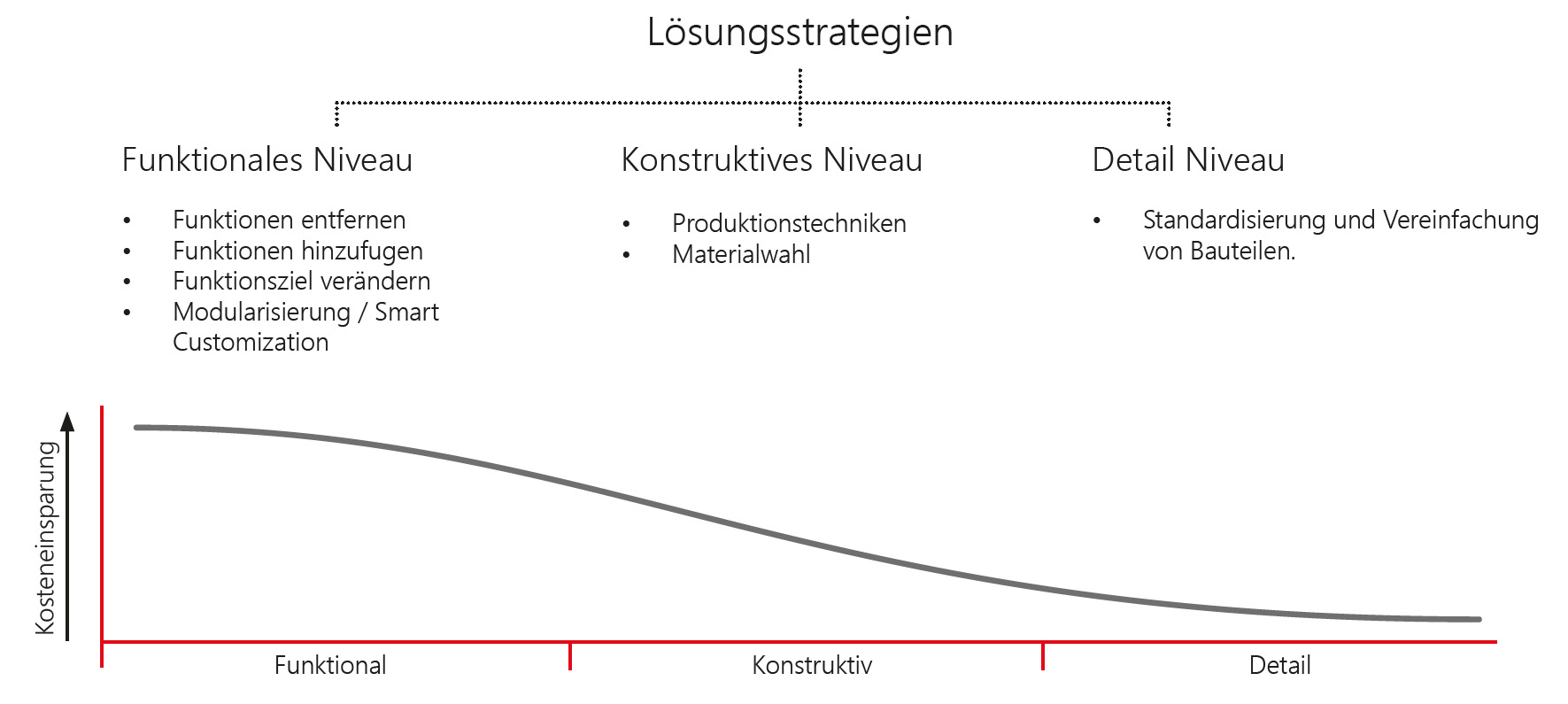 value engineering, lösungstrategien