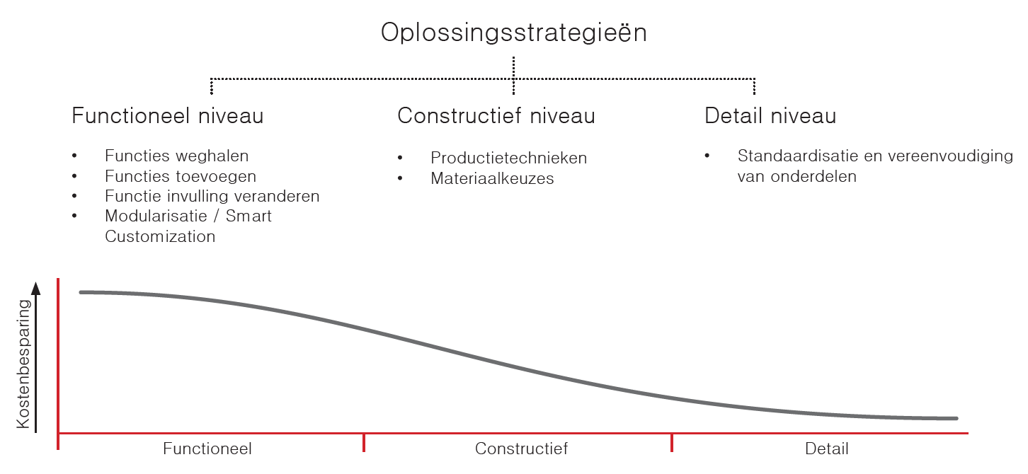 value engineering, oplossingen, strategie