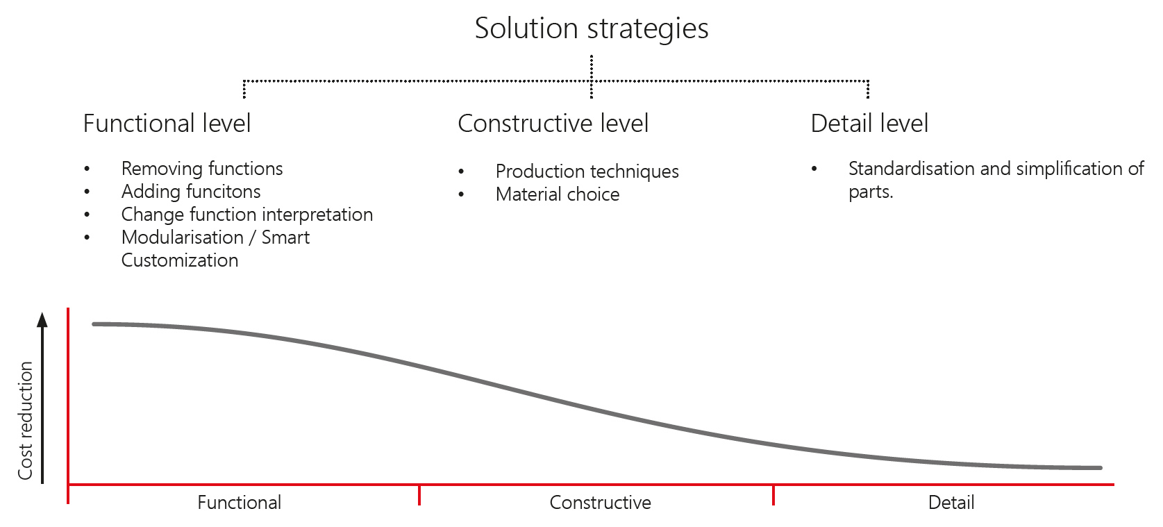 value engineering, solution strategies